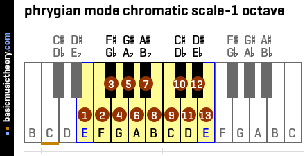 phrygian mode chromatic scale-1 octave