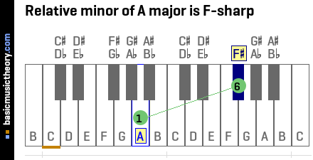 Relative minor of A major is F-sharp