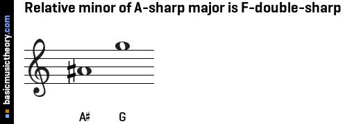 Relative minor of A-sharp major is F-double-sharp