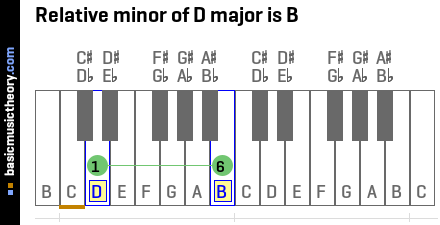 Relative minor of D major is B