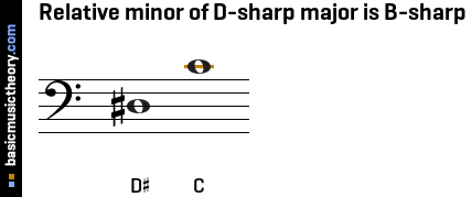 Relative minor of D-sharp major is B-sharp