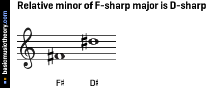 Relative minor of F-sharp major is D-sharp