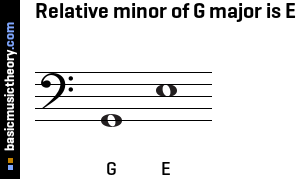 Relative minor of G major is E