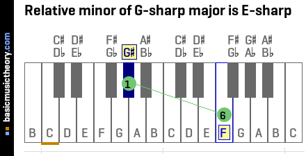 Relative minor of G-sharp major is E-sharp